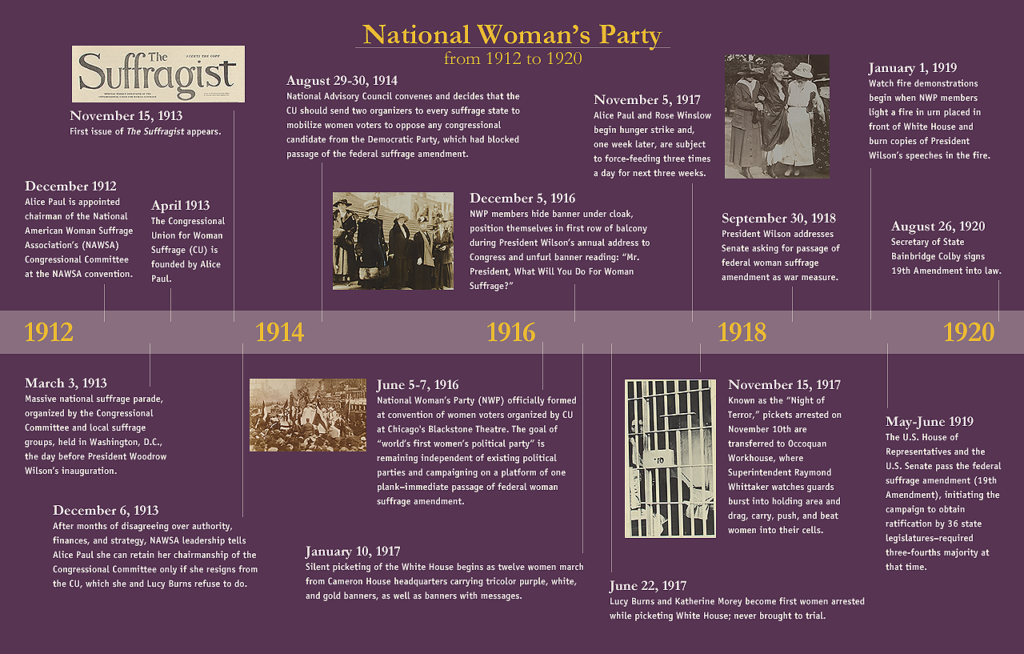 Timeline of NWP Activities 1912 to 1920
