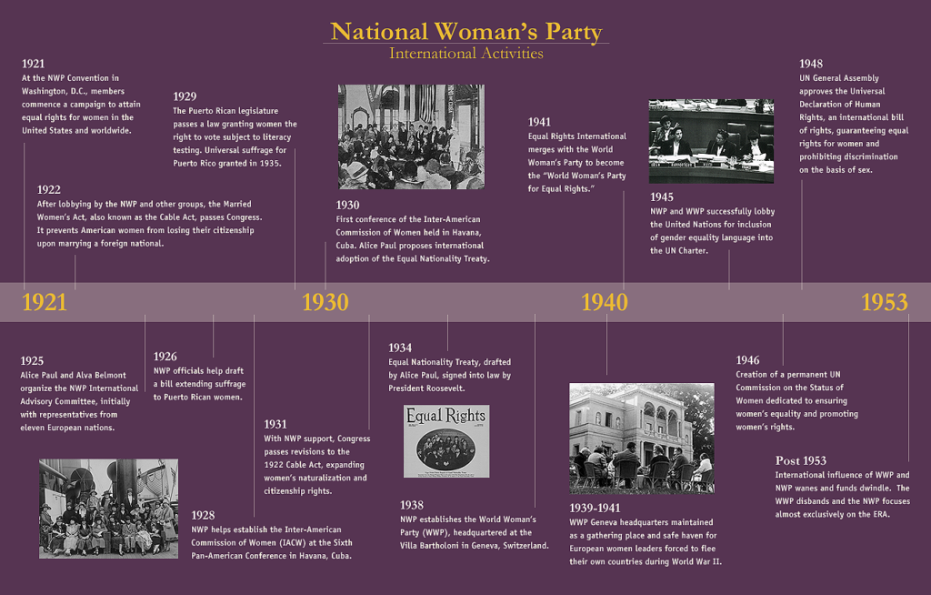 Timeline of the NWP's international work