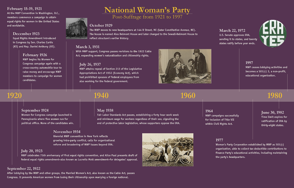 Timeline of NWP Activities post-women's suffrage movement